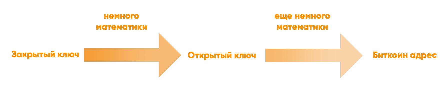 Путь от закрытого ключа к биткоин адресу