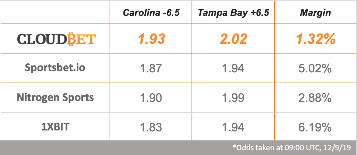 NFL Odds Comparison
