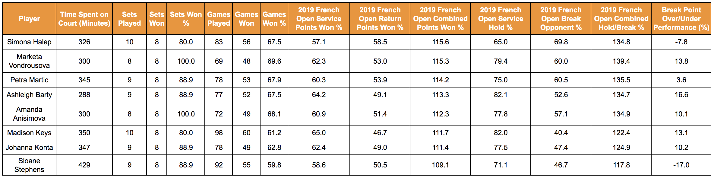 Women's French Open Data