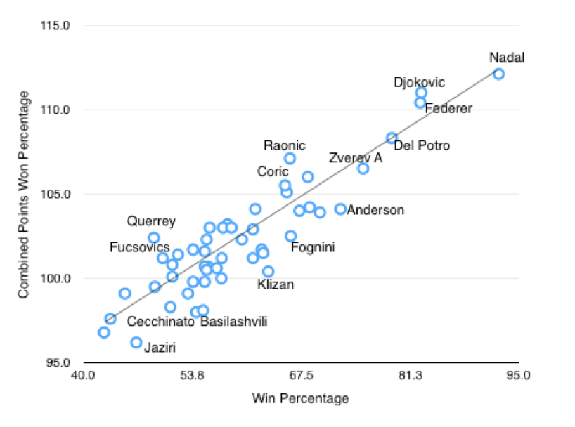 Win percentage vs Combined Points Won Percentage