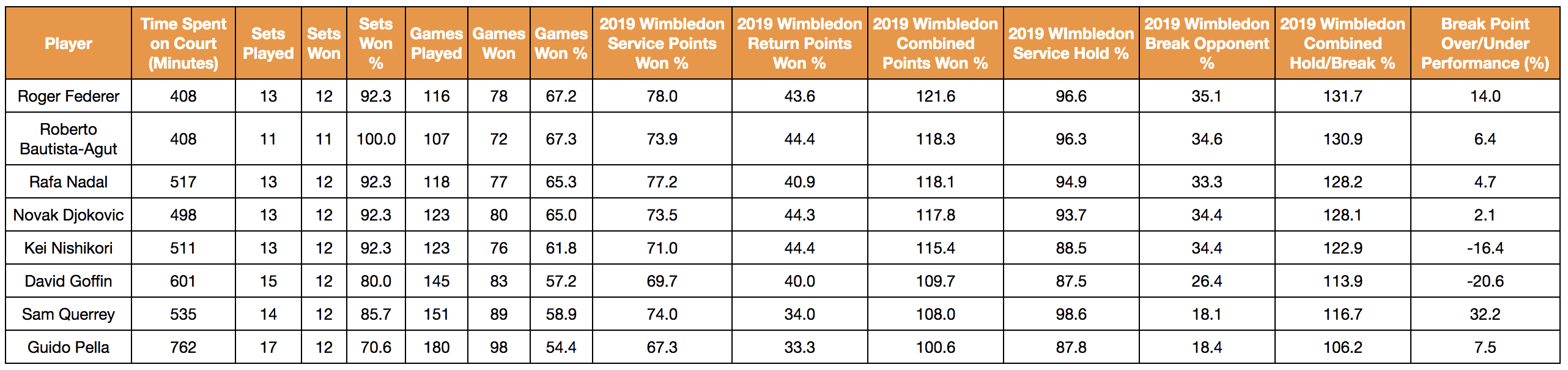 2019 Wimbledon Men's Singles Data