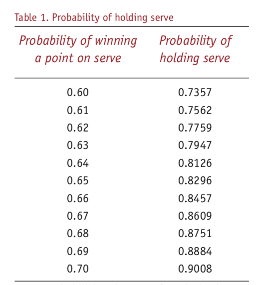 Chris Gray - Table 1. Probability of holding serve