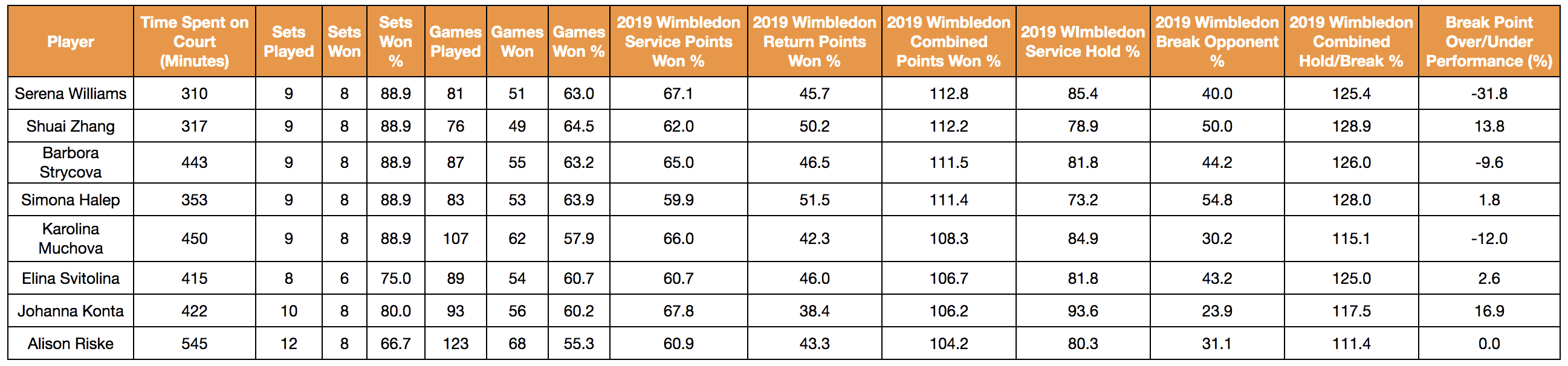 2019 Wimbledon Women's Singles Data