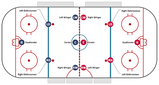 Player's positions before the faceoff