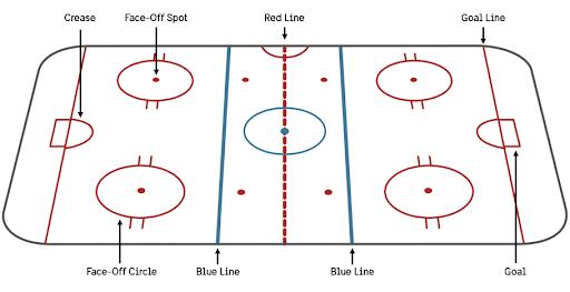 Ice-hockey terms