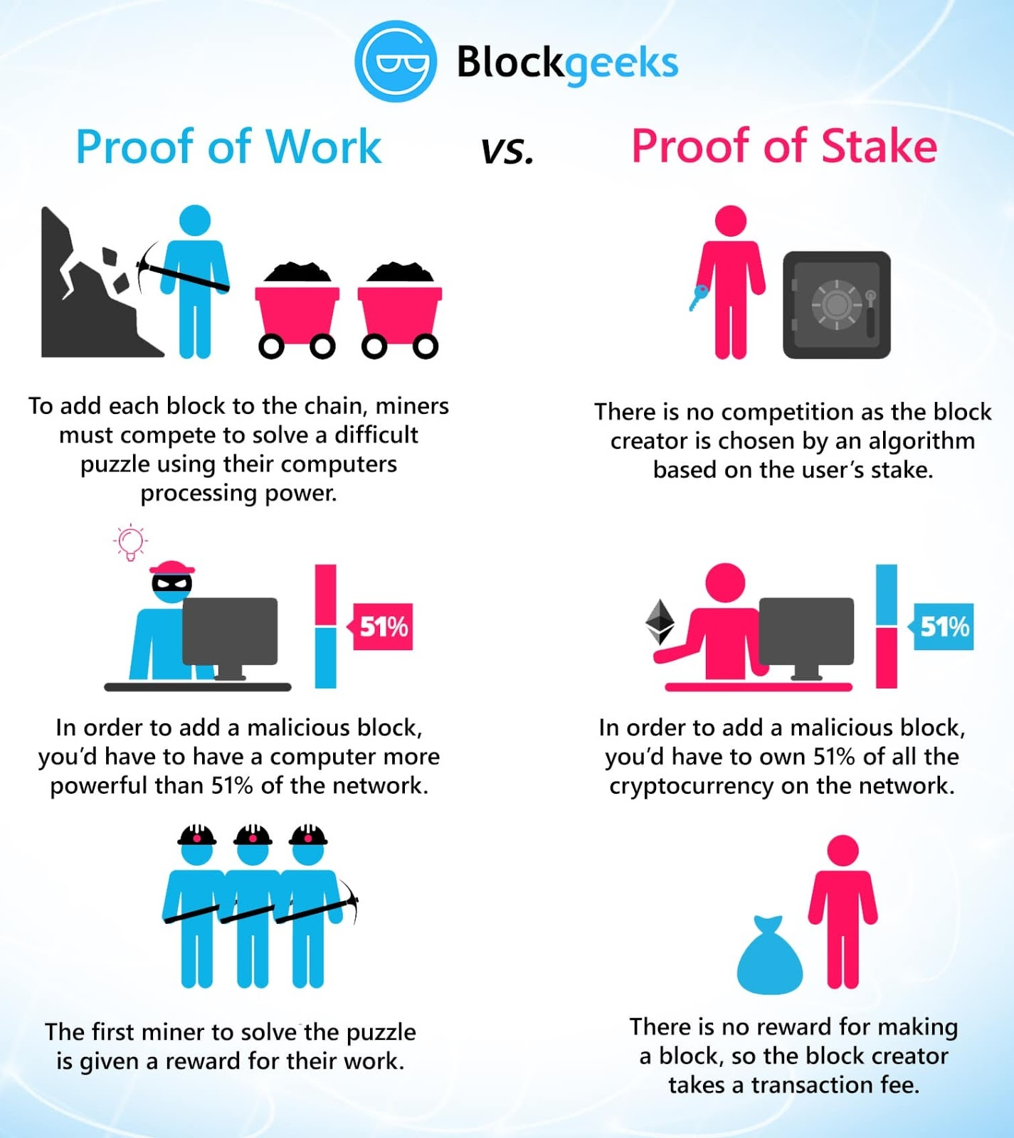 BlockGeeks - Proof of Work v Proof of Stake