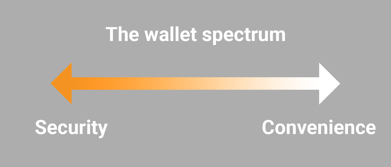Security vs Convenience: the bitcoin wallet spectrum