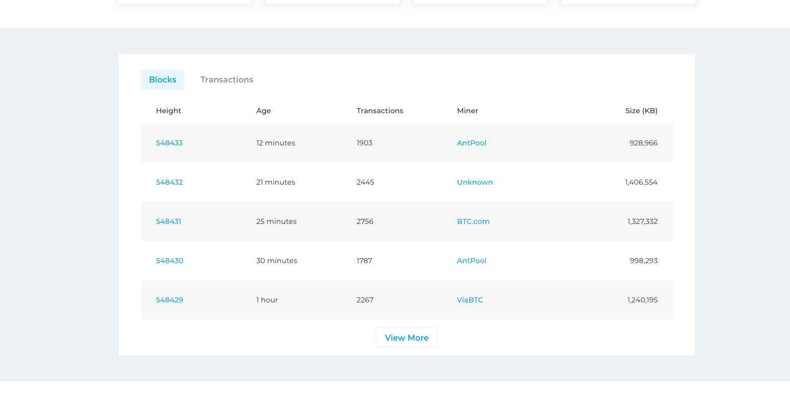 Block explorer shows most recent blocks on the bitcoin blockchain