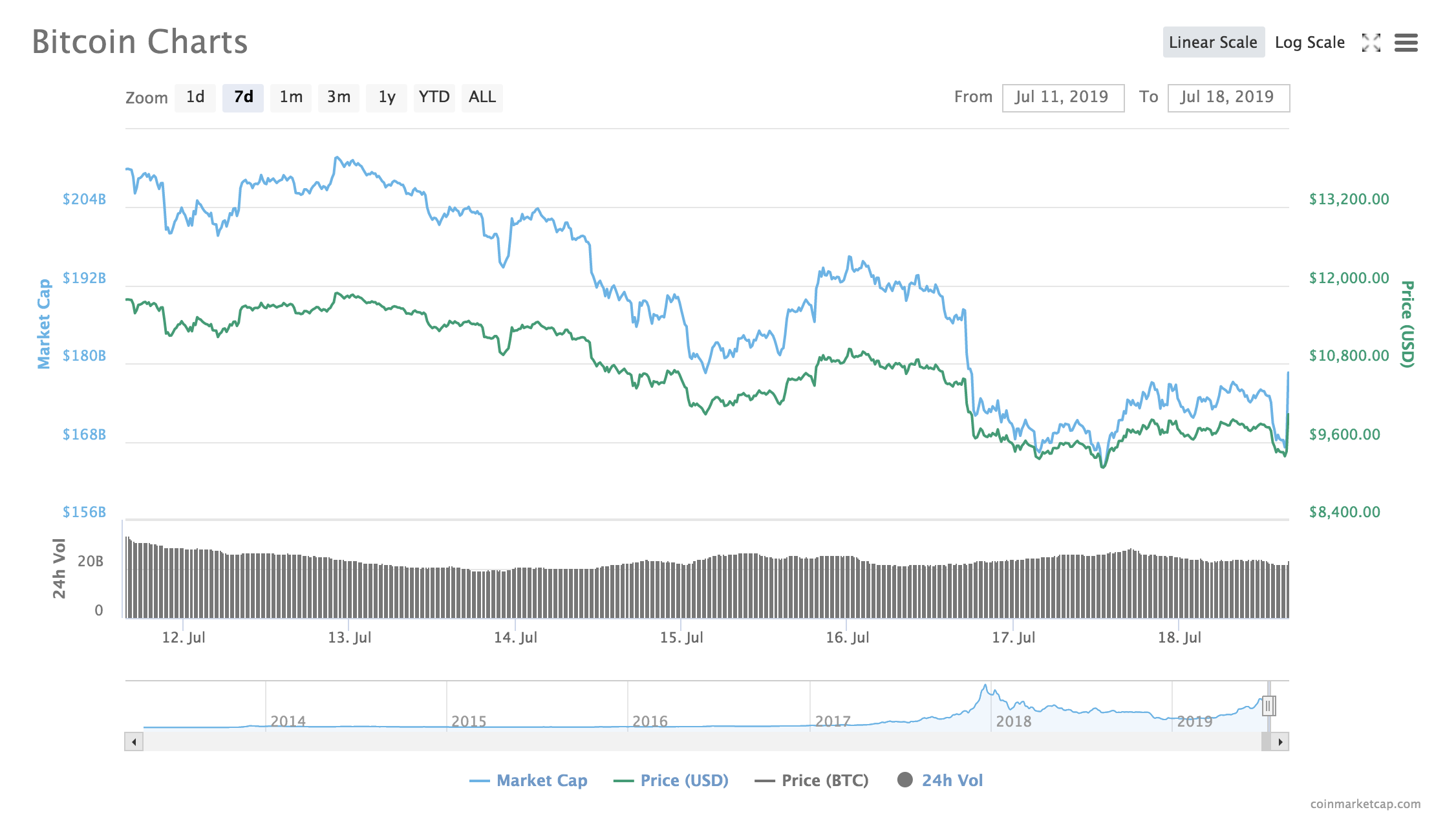 Bitcoin Price from July 11 to July 18. Source: Coinmarketcap