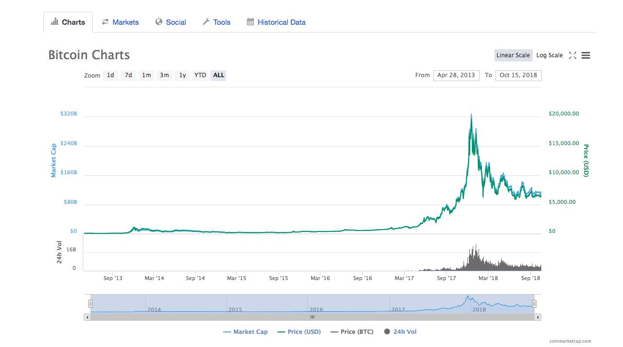 Coinmarketcap BTC/USD all-time graph