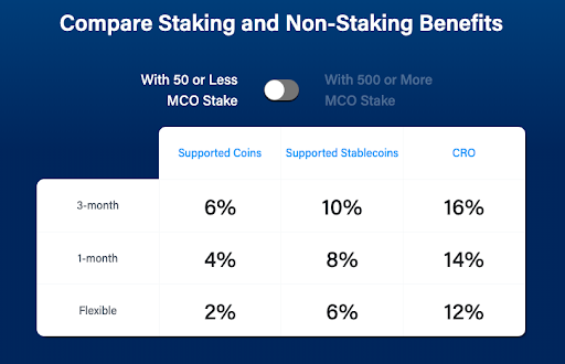 Crypto.com Stake and Non-Staking benefits