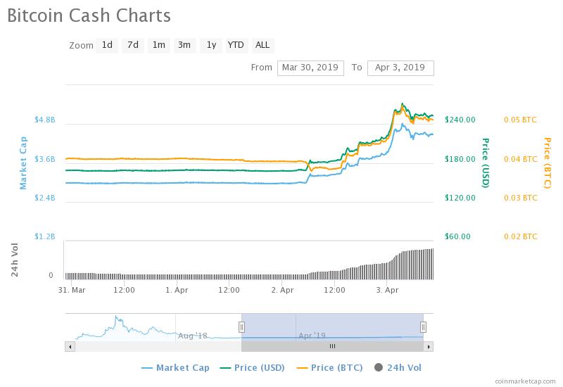 BCH surge chart on Coinmarketcap