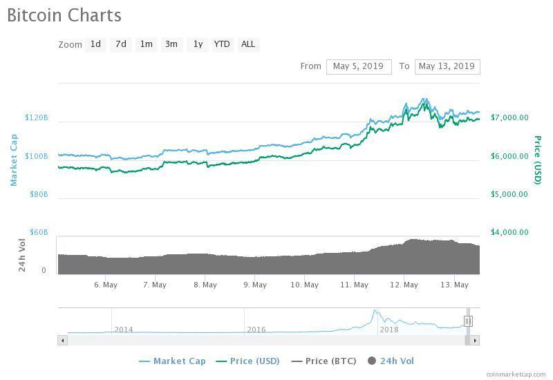 Bitcoin from May 5 to May 13