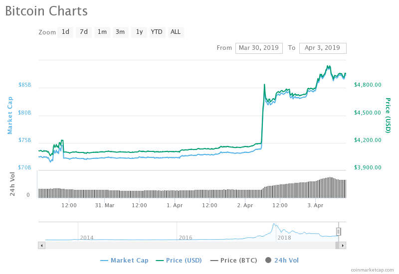 BTC surge chart on Coinmarketcap