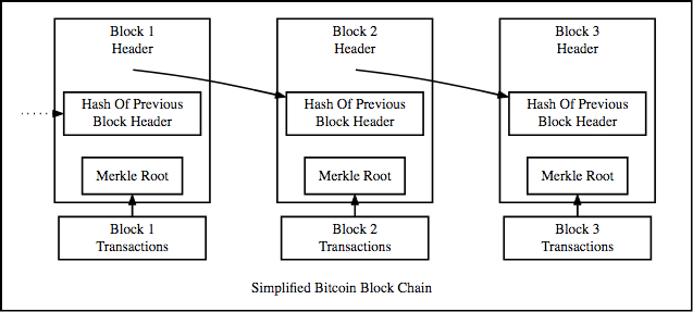How blocks are connected into a Blockchain