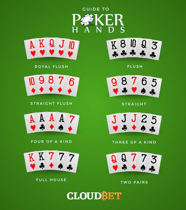 Poker hands table