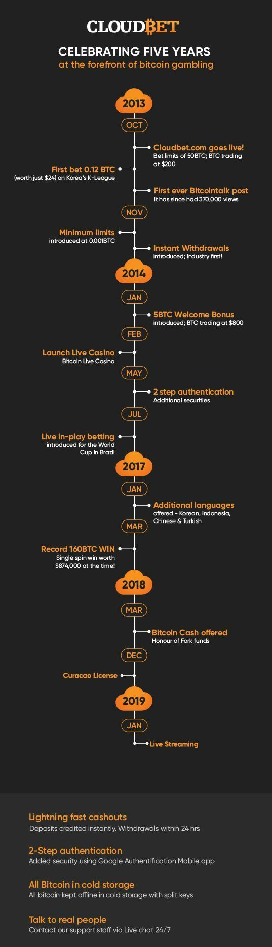 Cloudbet Timeline Infographic