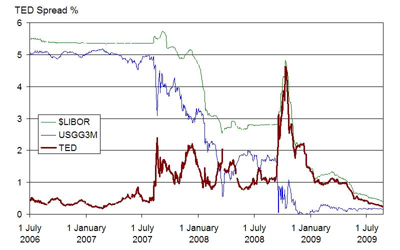 2008 financial crisis graph