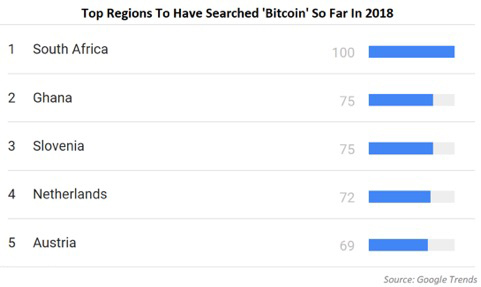 Search for bitcoin by region - Google Trends