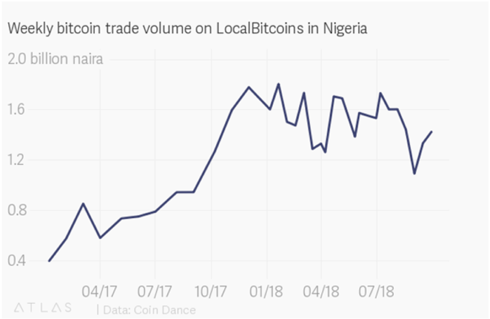 Weekly trading volume in Nigeria - 2018