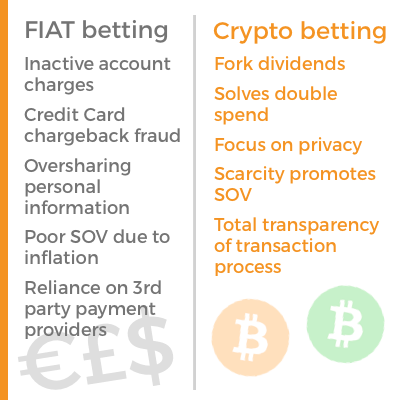 crypto betting advantages