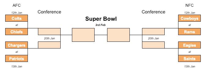 NFL 2018-19 playoffs bracket