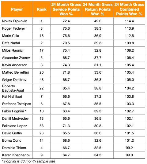 Wimbledon 2019 Men's data