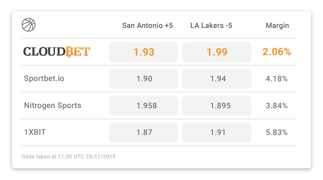 Best NBA Odds